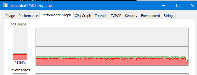 Dieharder uses much more kernel CPU time than I'd expect