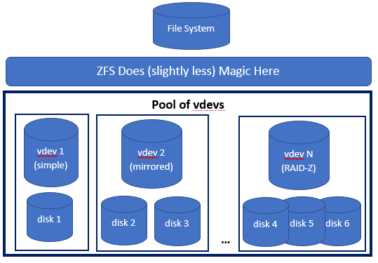 Experimenting With ZFS | Murray's Blog